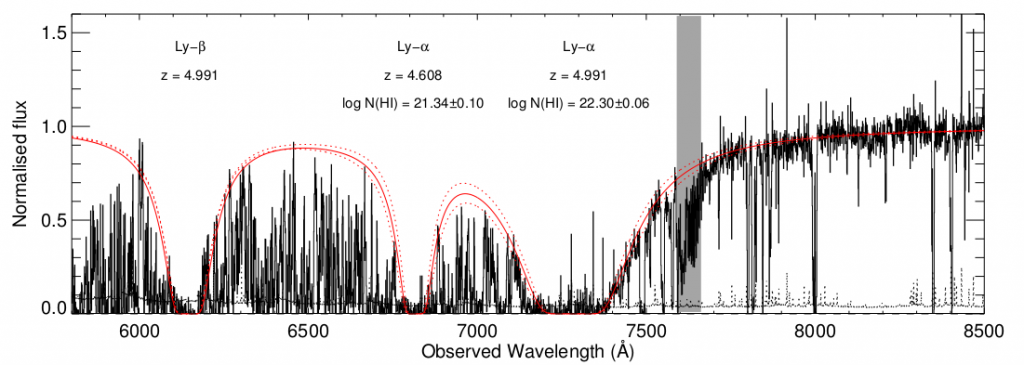A portion of the spectrum of the afterglow of GRB111008A, where Lyman-alpha and Lyman-beta absorption from the host galaxy are visible. Lower redshift Lyman-alpha absorption can also be identified. The red line is a fit to the absorption features, while the gray region indicates an absorption feature due to our own planet's atmosphere. Figure 1 from et al.