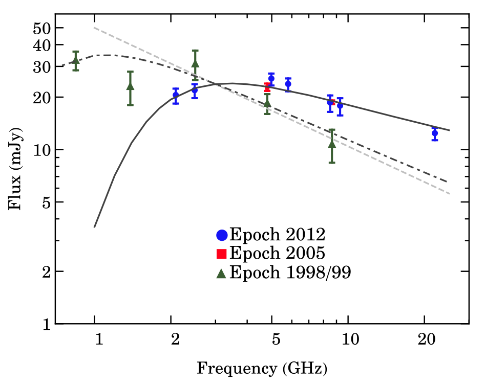 Spectral Energy Distribution of the post-AGB star during multiple observations.