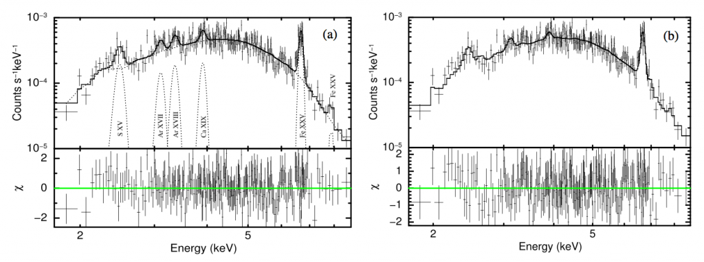 The X-ray spectrum of Sgr A*. The left hand plot shows a zero metallicity continuum fit with various Gaussian lines. The right-hand plot shows a model with nearly equal inflow and outflow rates.