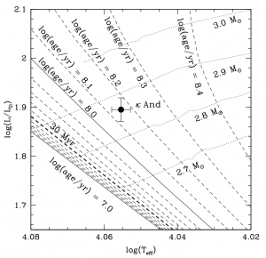 Position of κ And on the HR Diagram. Dashed and dotted lines show the age and mass (respectively) for one specific stellar model. This model predicts an age of 140 million years.