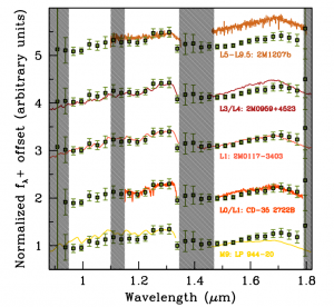 P1640 spectrum of the brown dwarf (data points) compared to observed spectra of known brown dwarfs of spectral type M9 to L9.5, in order of increasing effective temperature (lines). The vertical lines represent regions with strong terrestrial atmospheric absorption, meaning the spectrum is poorly constrained at those locations. The observed spectrum is consistent with that of an L1±1 brown dwarf.