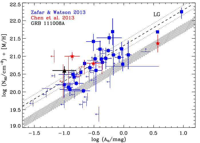 Metals content vs. dust extinction in the host galaxy in GRB111008A (in black) compared to other absorbers, nearby and Local Group galaxies. Figure 5 of Sparre et al.