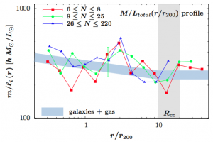 Mass-to-light ratio as a function of radius in galaxy clusters.