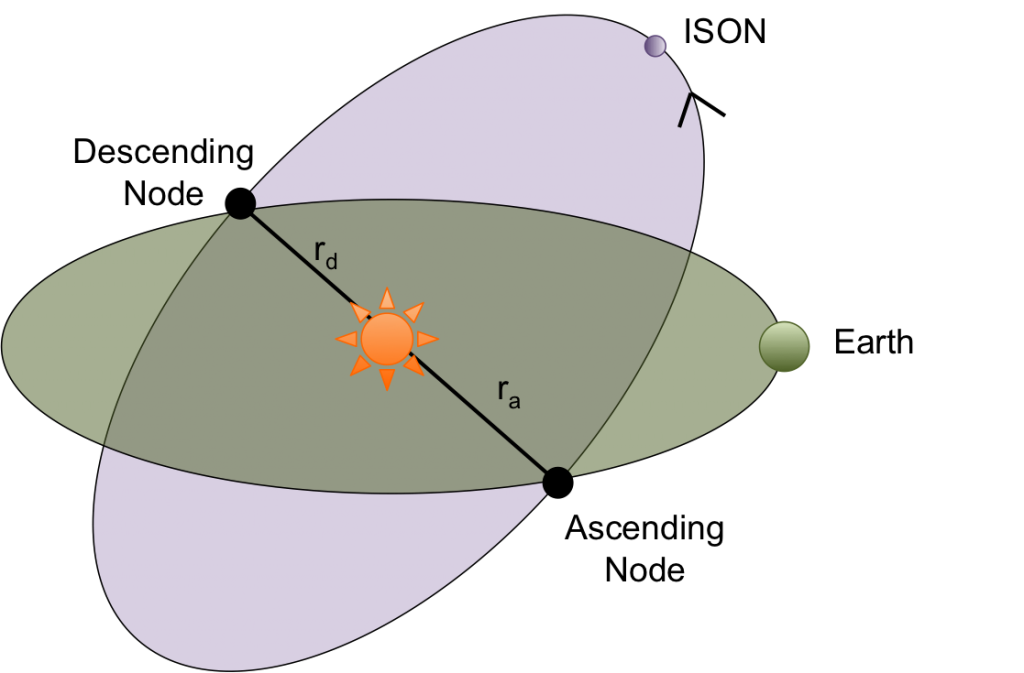 Fig 2: Diagram of the orbits of Earth and Comet ISON if ISON was on an intersection orbit.