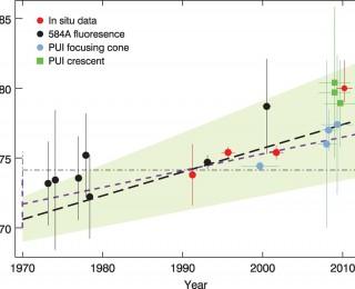 Has IBEX detected eddies in the spacetime continuum?