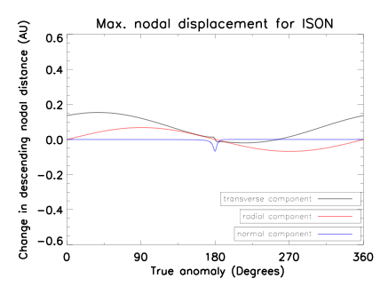 Fig 3: Change in rd for meteoroids ejected at 1 km/s at different true anomalies (different points in the orbit) for ISON. The black line represents meteoroids released at 1 km/s in the transverse direction (along ISON's orbit), the red line shows meteoroids released in the radial direction (away from the Sun) and the blue line shows meteoroids released in the normal direction (perpendicular to both the transverse and radial).