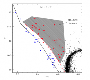 Figure 2: Zoom in of the blue straggler portion of the color-magnitude diagram for NGC 362.