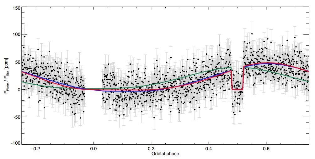 The phase curve of Kepler 7b, extracted from Kepler data. The phase-curves minimum is at 0.18, when the meridian centered 25 degrees east of the substellar point appears.  The phase-curves maximum is at 0.61 when the meridian located at 41 degrees west appears.