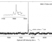 Spectra of one of the 4 new water megamasers, IRAS 17526+3253 (UGC 11035). This galaxy may also host OH masers. Credit: Wagner 2013.