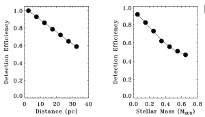 Planet detection efficiency as a function of distance to the stars (left) and stellar mass (right). Gaia is most sensitive to detecting planets around the nearest, least massive stars.