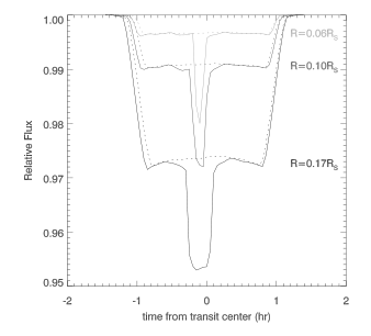 The lightcurve of a very active star as a planet transits across it. The prominent dip in the center corresponds to the planet occulting the active region of the star. The small dips when the planet enters and leaves the transit are due to limb brightening in the chromosphere. Fig 3b from Selhorst et al.