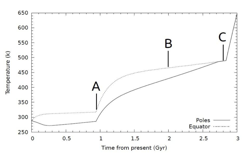 Figure 1: Predicted changes in Earth's surface temperature over time, measured from today. The dotted line represents the equatorial temperature, and the solid line the polar temperature. A demarcates the fall of multicellular organisms, B is located in the epoch of rising temperatures and falling O2/CO2 levels, and C is when the planetary surface becomes uninhabitable.