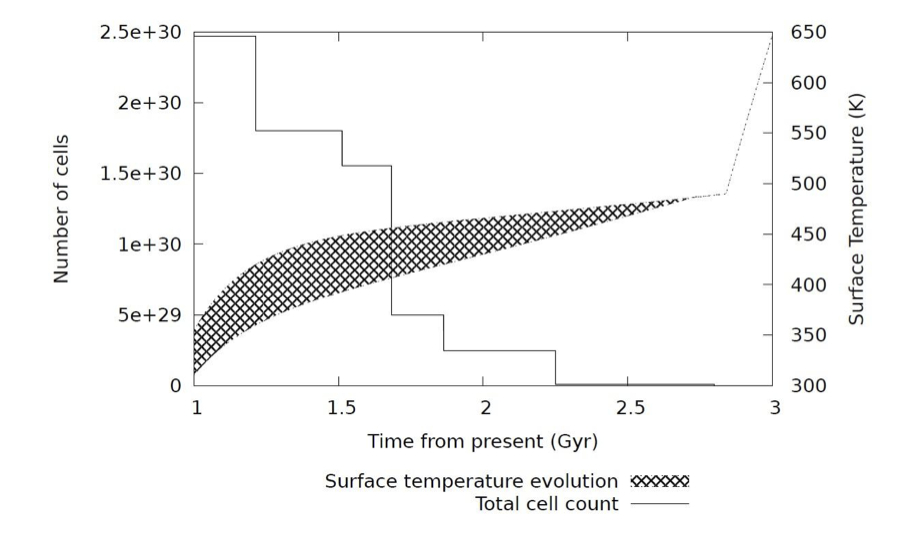 Figure 2: Planetary temperature over time coplotted with the change in biomass. The shaded area represents the temperature range from equator to pole. At 2.8 billion years from present, life is predicted to be extinct on the surface.