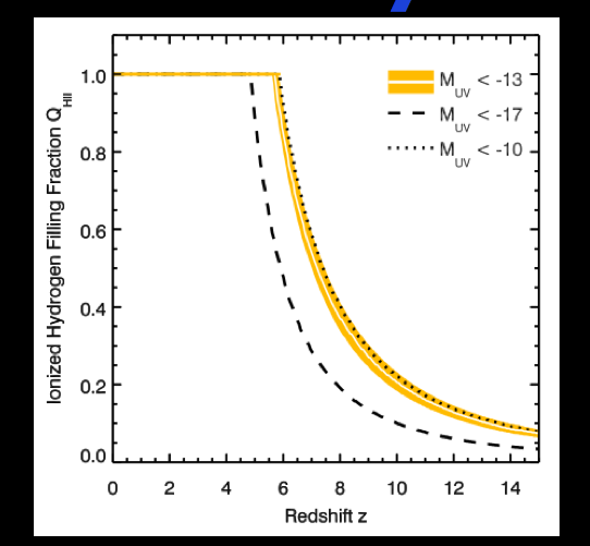 Ionized hydrogen in the Universe versus redshift (a proxy for time---farther back into past is farther to right on plot.)  The black dashed curve is the real results, the mustard curve those with extrapolation fainter and farther as explained in text.  From the paper.