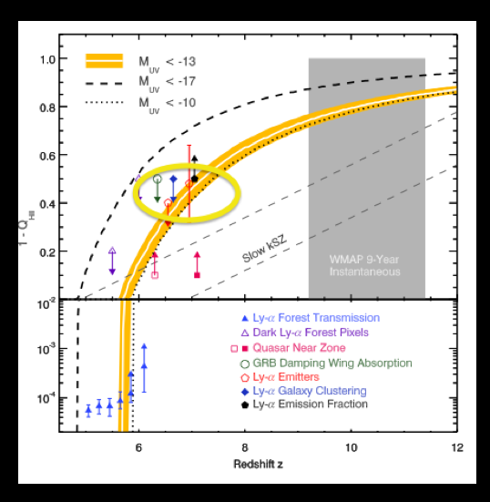 Constraints on reionization.  Horizontal axis is a proxy for time while vertical axis is fraction of ionized hydrogen (1-neutral hydrogen fraction).  The yellow oval highlights the pentagons, which are constraints from the Lyman alpha absorption.  The straight dashed lines are constraints from the kSZ effect: this effect only gives a constraint on the total time for reionization, so the start and endpoint of the lines are arbitrary and just chosen by the authors.  From the paper.