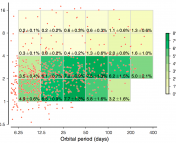 Figure 1 (Petigura, et al. 2013, PNAS): The 603 planets discovered in the Kepler data are shown as red dots. The authors calculated the percentages of Sun-like stars that host planets in 23 binned regions of period/radius space (yellow/green boxes). Quoted uncertainties simply represent the formal errors associated with binomial (i.e., counting) statistics.