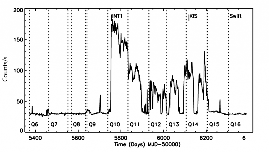 Kepler light curve