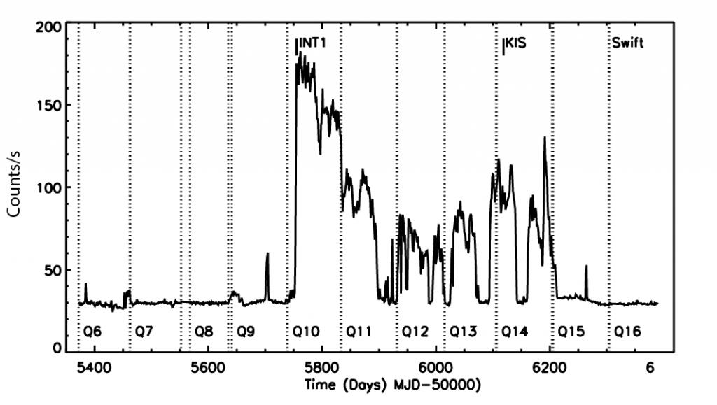 Kepler light curve