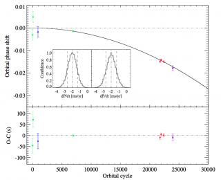 Orbital Decay of X-ray Binaries