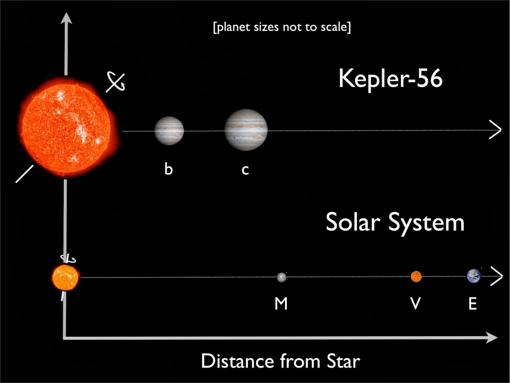 Distances of the planets to the star, with our Solar System for scale.
