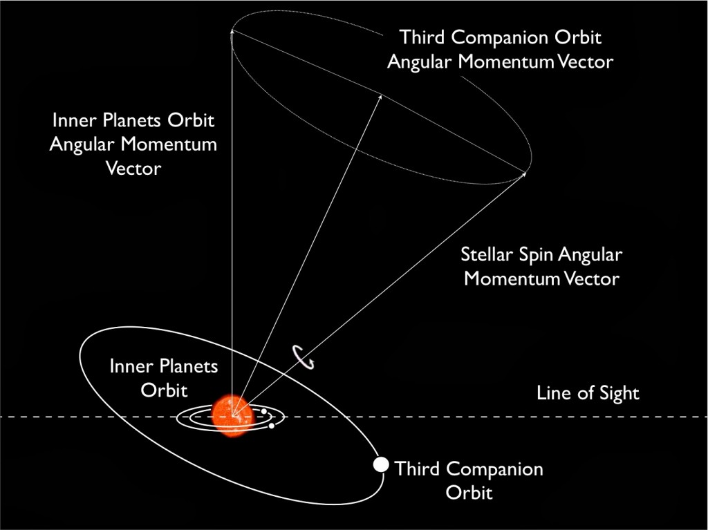 Overview of the Kepler-56 system with three different inclination angles.
