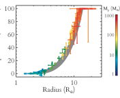 The composition-radius relation. A tight relation between calculated composition and measured radius is observed here. The grey shaded region shows the effect of varying the water abundance in their model. Planets are coloured according to mass.