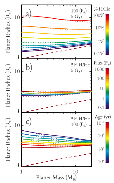 Figure 1: Planet radius as a function of mass for varying H/He fraction, flux and age. The three panels show the variation in mass-radius relation with each parameter whilst the other two parameters are held fixed. From the paper.