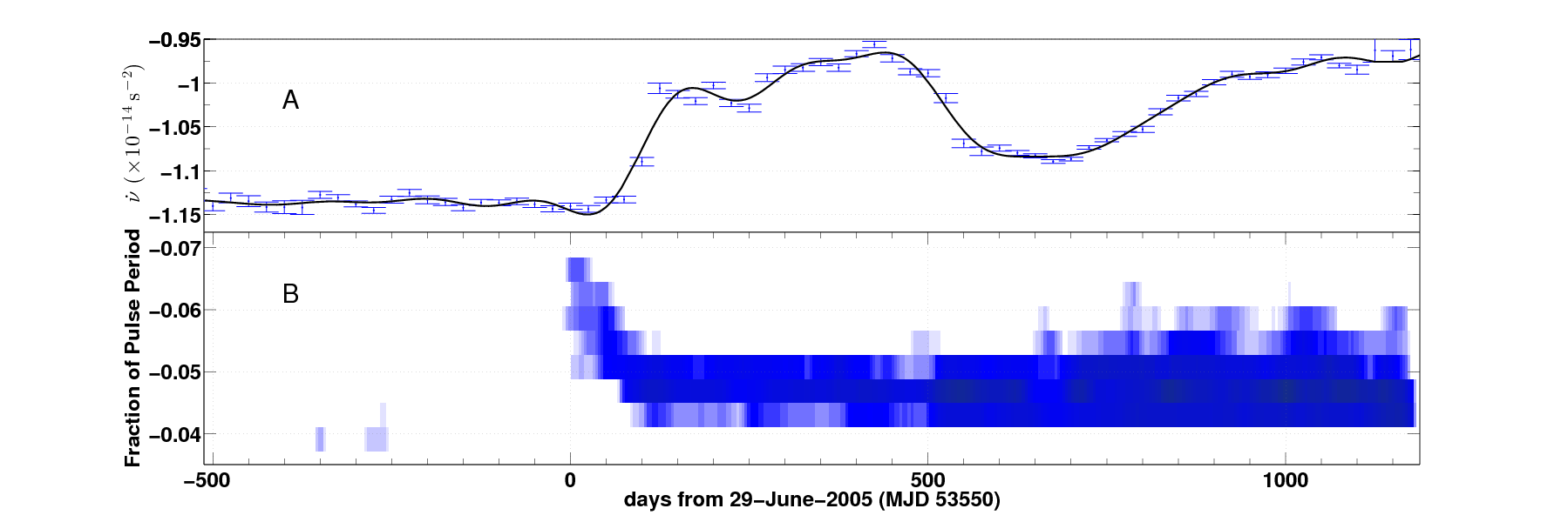 Figure 1- Top: The spin-down rate as a function of time during a ~1,700 day observation window. Bottom: The fraction of the pulse period over the same time- the fact that this changes shows the drift feature.