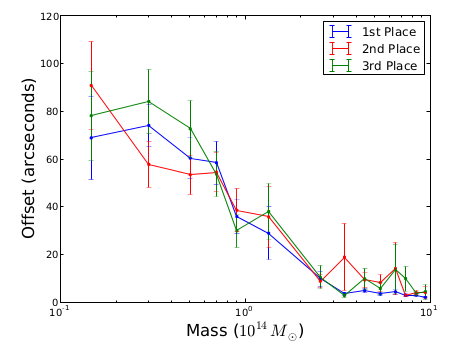 The performance of the three winning algorithms in terms of the offset between the reported dark matter halos and the true positions as a function of the mass. More massive halos are located to greater accuracy. From Harvey et al. (2013).