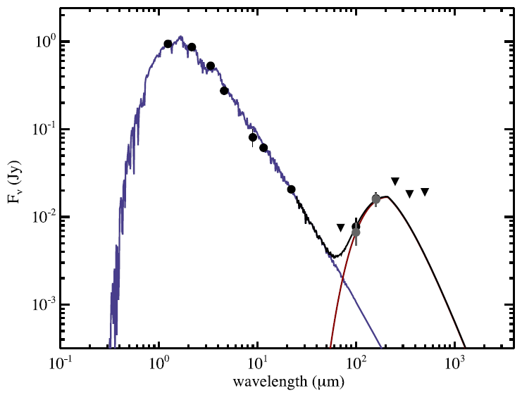 Figure 2. The SED for Fomalhaut C. The short wavelength peak shows the emission from star itself and the longer wavelength peak is emission from the disk. The circles at 100 and 160 microns show the new Herschel measurements. The downward triangles note the upper limits at the wavelengths where Herschel did not detect any emission.