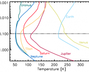 Figure 1: Atmospheric temperature profiles for solar system bodies with thick atmospheres. Each object's temperature reaches a minimum at a pressure of about 0.1 bar (note: Venus deviates from this basic picture globally, but still shows a local minimum at 0.1 bar).