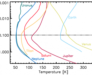 Unifying Planetary Atmospheres