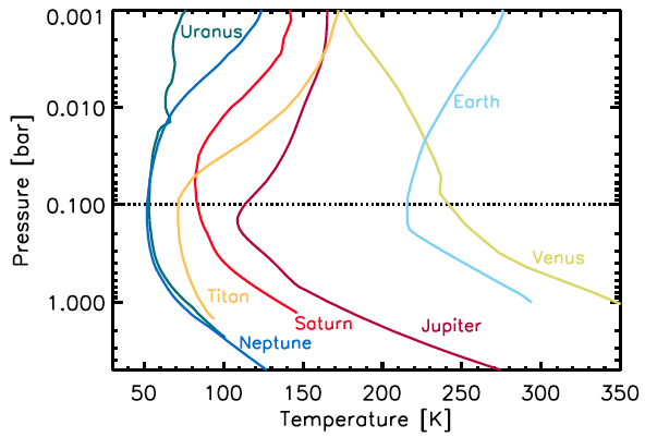 Unifying Planetary Atmospheres Astrobites