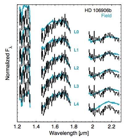 Fig. 2: Comparison of the spectrum of HD 106906b (black line) with brown dwarfs of types ranging from L0-L4 (blue lines).