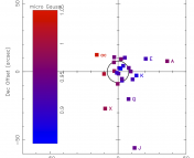 The line-of-sight component of the galactic magnetic field strength, for 24 of the 35 millisecond pulsars in the globular cluster Terzan 5 (the 25th is not pictured, in order to more clearly show the gradient.) The field strength changes by 15-20% across the cluster, representing 0.1 µG variations across parsec scales.