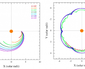 Figure 4. Particle trajectories in the rest frame of the planet. Left: trajectories for large values of beta, followed for 19 hours. Right: trajectories for small β, followed for 20 orbital periods. The cusps represent periastron passages of the dust particles where the instantaneous angular velocity of the dust equals that of the planet and the density would be enhanced. Aside- this is one of my favourite figures, ever.