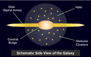 A schematic illustration of galaxy morphological components. This shows the spiral arms and bulge of a spiral galaxy.