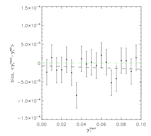 A test of the input shear and the different between the input and recovered shear. This test shows that the method of using galaxy orientations to recover the shear works very well. Fig. 3 of Whittaker et al.