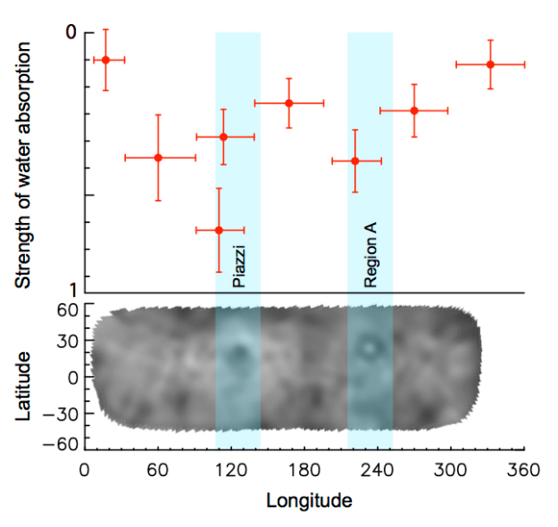 Figure 2 - Figure from Küppers et al. (2014) demonstrating how the strength of the water vapor feature changes as Ceres rotates.  Panel (a) show the relative absorption strength vs rotation angle and panel (b) displays a map of the surface taken with the Hubble Space Telescope.  The absorption feature is strongest when the dark spot Piazzi and Region A rotate into view, indicating a correlation between those spots and the water vapor.