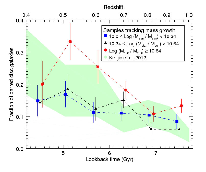 Figure 2. The redshift evolution of the bar fraction for low, intermediate and high mass disc galaxies. The green shaded area shows the predictions from a simulation of the bar fraction evolution. Figure 11 in Melvin et al. 2014.