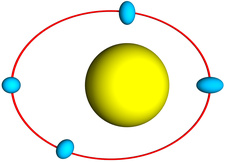 Fig 1: Diagram of tidal heating, showing a planet (blue) in an eccentric orbit around a star. When the planet is close to the star, the tidal force distorts the shape of the planet, but when the planet is farther from the star, the tidal force decreases and the planet regains its more spherical shape.