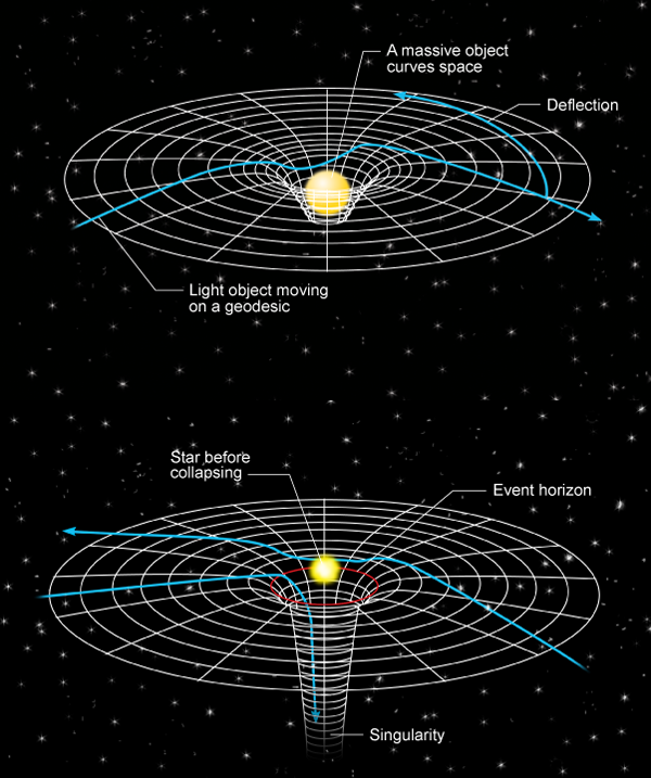 Information preservation and weather forecasting for black for Space time curvature