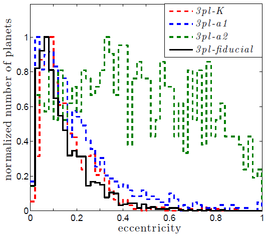 Figure 2. A histogram of the eccentricities at the end of the 3-planet simulations. The black line shows the results from close-in planets, while the green line shows the results from planets on larger orbits. Note that this figure only includes the results from the simulations in which something happened to the planets (collisions, ejections, etc.).