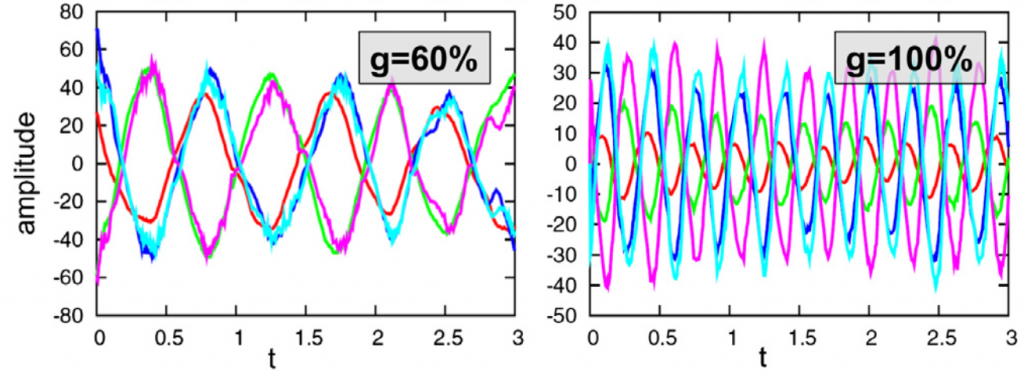 Figure 2 (Dietrich and Wicht 2013): Evolution of the first five Gauss coefficients (related directly to the spherical harmonics of the magnetic field) over a period of non-dimensional time corresponding to roughly a few million years for two simulations. The parameter g represents the extent to which heat is preferentially extracted from the southern hemisphere of the core. In these two simulations, g is high enough for the magnetic field to be concentrated in the southern hemisphere.