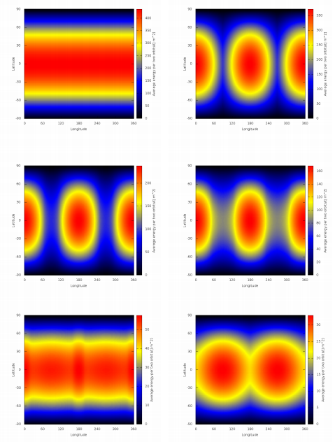 Integrated energy received over 2 orbits as a function of longitude (x-axis) and latitude (y-axis). From left to right, top to bottom, at eccentricities of e=0, e=0.2, e=0.4, e=0.5, e=0.7, e=0.8.
