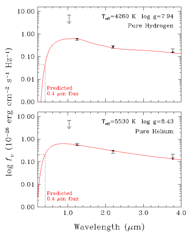 From the observed white dwarf spectrum in the near-infrared, the authors determine the white dwarf is primarily made of hydrogen and has an age of nearly 8 billion years.