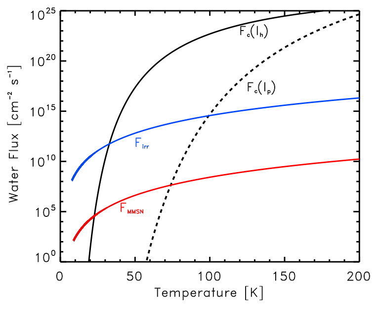Figure 1 from Ciesla (2014) - The black lines show the critical flux for the formation of amorphous water ice on a hexagonal crystalline surface (solid line) and a cubic crystalline surface (dashed line).  For comparison are two models for the flux at the mid-plane of the solar nebula (red and blue).  If the flux of the models are higher than the critical flux, then amorphous water ice can form.