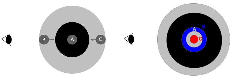 To the left, there is a diagram of a system of three galaxies with the same physical sizes. Galaxy A is at the center of the overdensity and galaxies B and C are infalling. To the right, we depict the system as we would observe it: pecualiar velocities change the redshifts of galaxies B and C and this makes us infer a different size than the true physical size. This is a modified version of Figure 1 in Bacon et al.