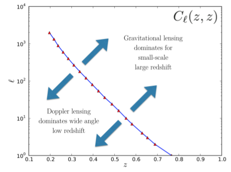 The separation between the regimes in which Doppler lensing and magnification become important. Figure 2 of Bacon et al.