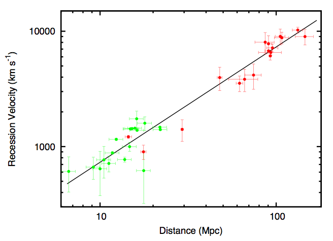Velocity vs. Distance Plot